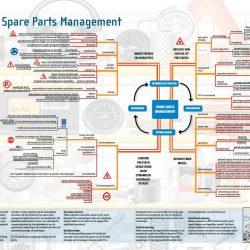 Mindmap spare parts