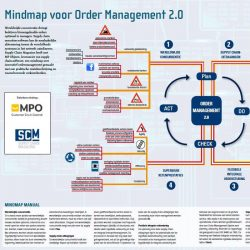Overzicht mindmaps Supply Chain Magazine