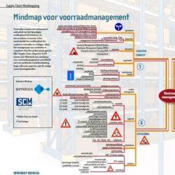 Mindmap voorraadbeheer 2018