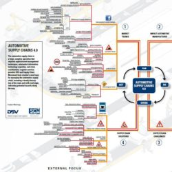 Mindmap Automotive Supply Chains 4.0