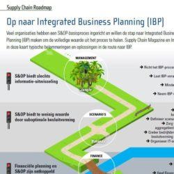 Integrated Business Planning