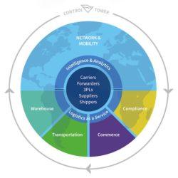 Global Trade Network