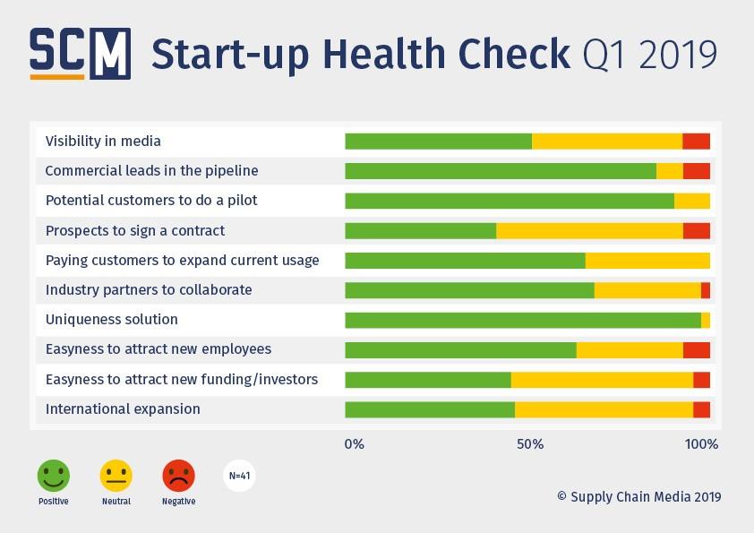 Start-up Health Check