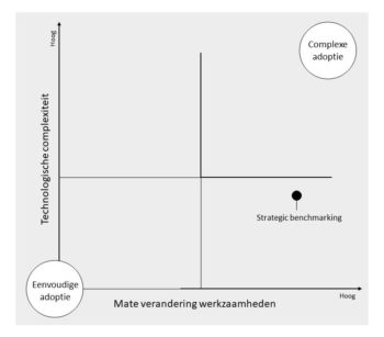 strategische benchmarking
