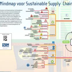 Mindmap sustainable supply chains