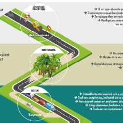 Roadmap 5 stappen voor een succesvolle WMS-implementatie