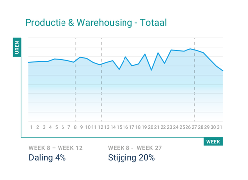 productie & warehousing