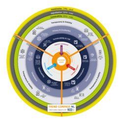 Trend Compass NL 2019