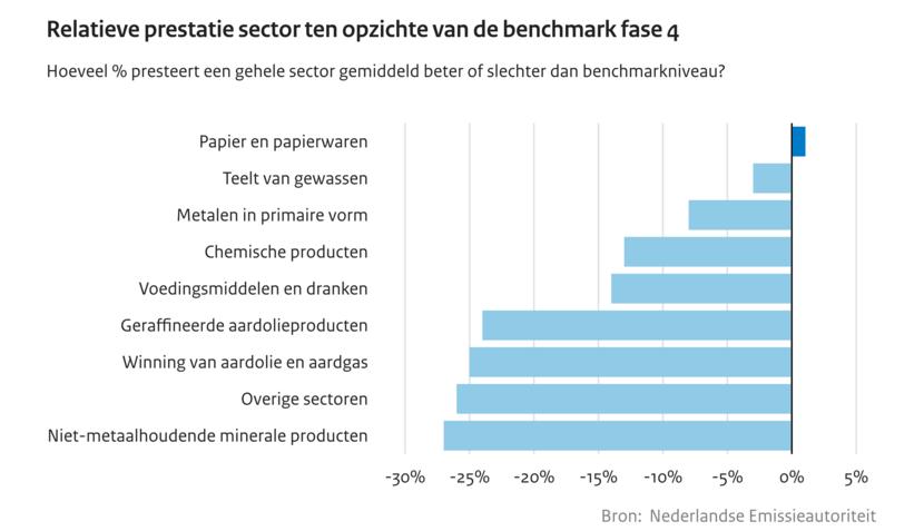Nederlandse industrie